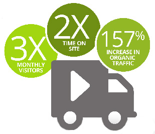 video drives site traffic