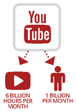 youtube traffic and effect